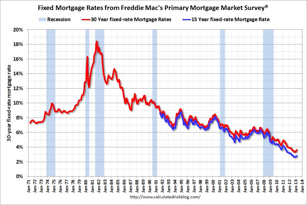 Nationwide Building Society Interest Rates From  Dec