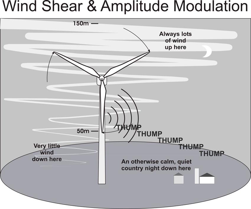 amplitude-modulation