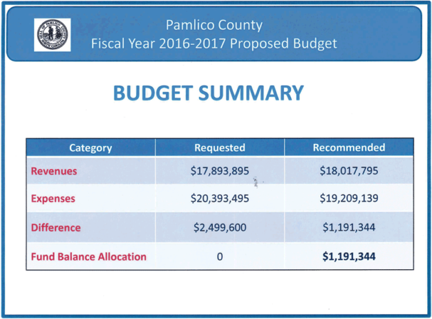 The table, above, clearly shows that 'fund balance' (fancy word for government savings account) is how Pamlico County officials will close the gap this year.